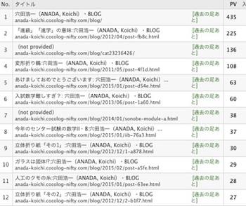 Blog_rank1502