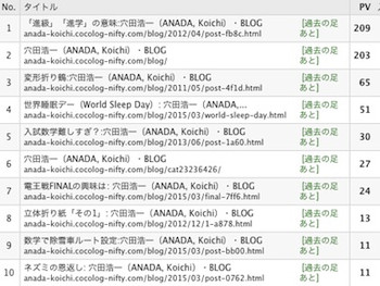 Blog_rank1503