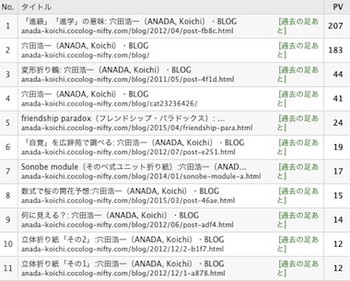 Blog_rank_1504
