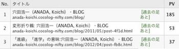 Blogrank1505