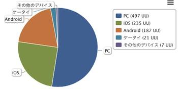 Blog_device_1403