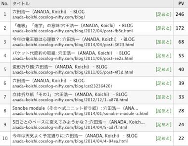 Blog_rank_1404