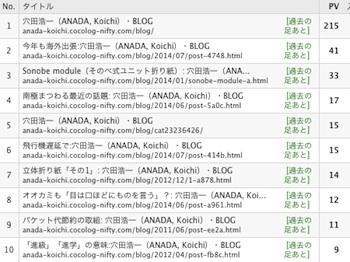 Blog_rank_1406