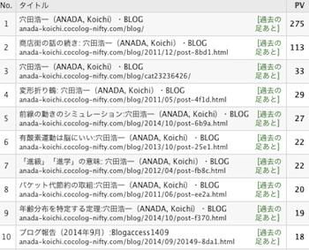 Blog_rank1410