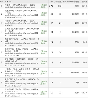 Blog_rank1411