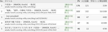 Blog_rank_1501