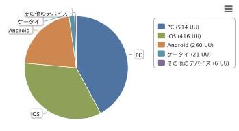 Blog_device1508