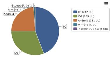 Blog_device1509