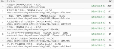 Blogrank1601