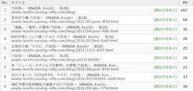 Blogrank1609