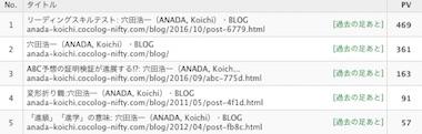 Blogrank1611