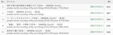 Blogrank1701