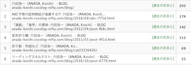 Blogrank1705