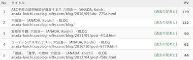 Blogrank1707