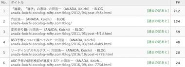 Blogrank1801