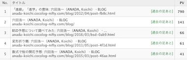 Blogrank1803