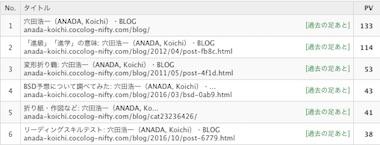 Blogrank1805