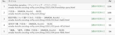 Blogrank_1808