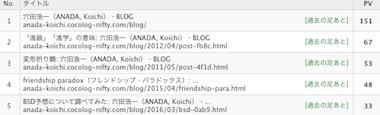 Blogrank_1810
