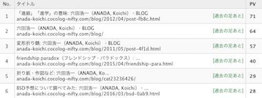 Blogrank_1811